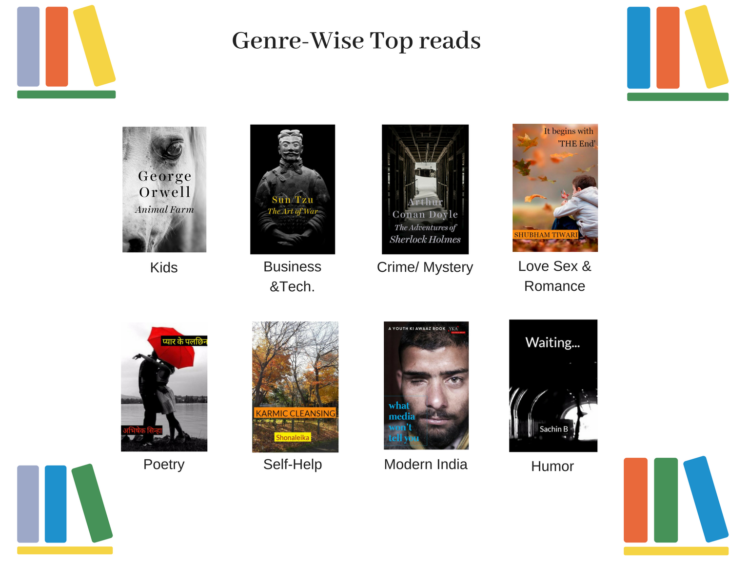 Genre wise- most loved books
